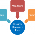 Are disaster recovery plans necessary for organizations?